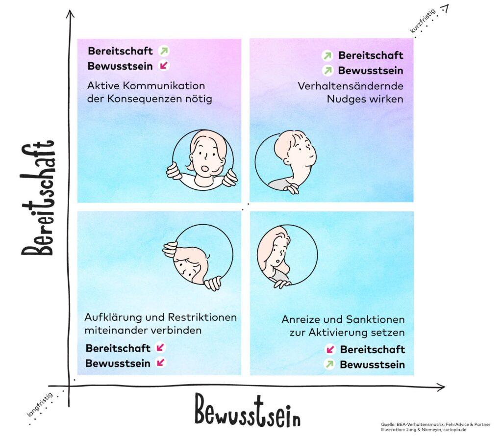 BEA-Verhaltensmatrix zur Bereitschaft und dem Bewusstsein zur Nachhaltigkeit von FehrAdvice & Partner