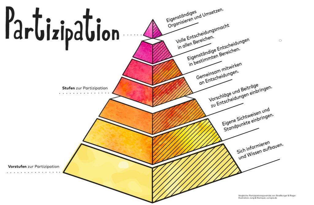 Partizipationspyramide von Straßburger und Rieger
