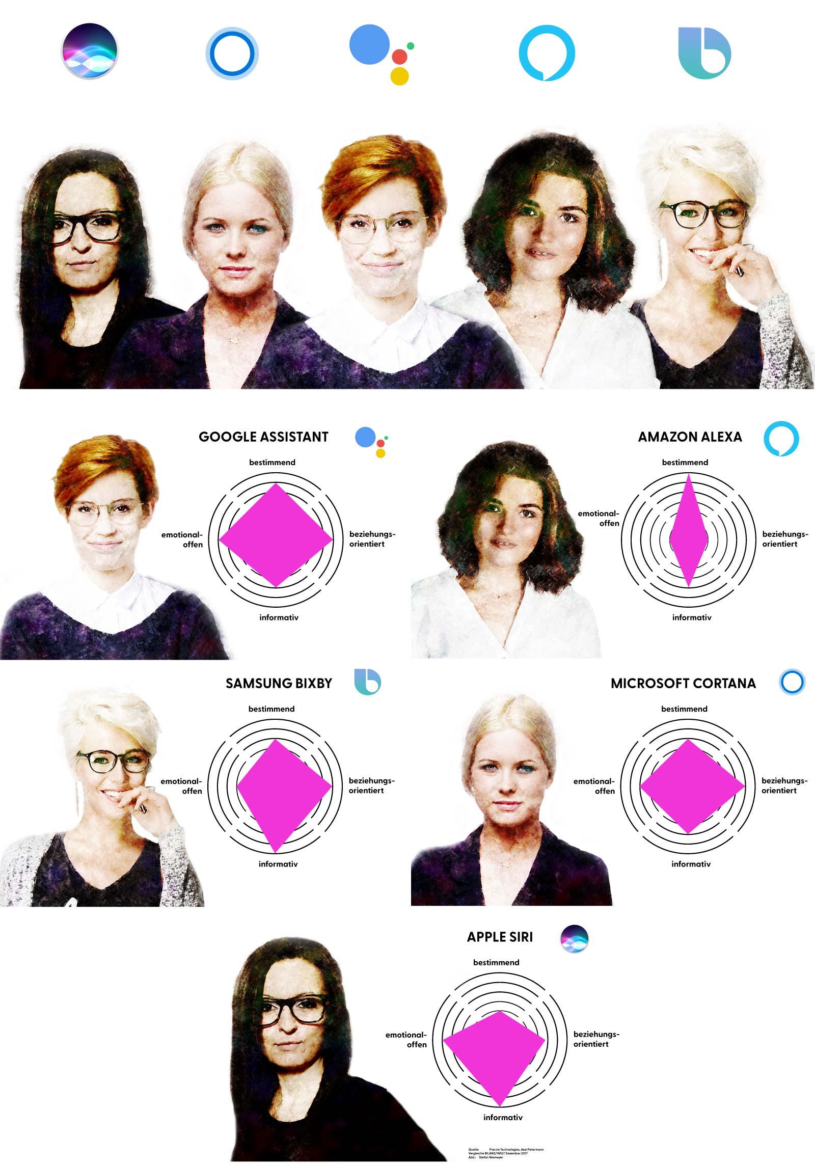 Digitale Sprachassistenten Amazon Alexa, Google Assistant, Apple Siri, Microfost Cortana und ihre Wirkung